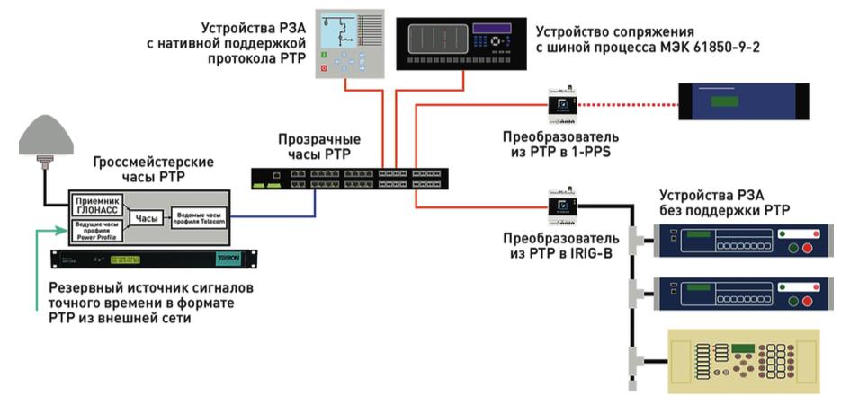 Рис. 5. Система, функционирующая по условиям протокола PTP, с использованием ведущих часов, прозрачных часов и набором ведомых устройств.