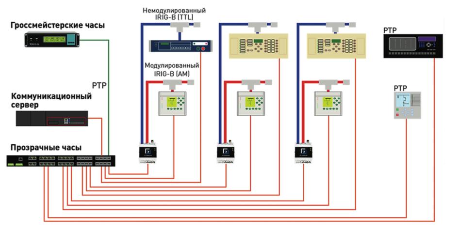 Рис. 15. Синхронизация по времени по протоколу PTP с использованием отдельных преобразователей из протокола PTP в один из стандартных протоколов синхронизации и устройств РЗА с нативной поддержкой протокола PTP.