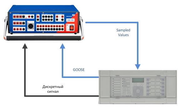 Сценарий 2: из схемы исключено устройство сопряжения с шиной процесса Reason MU320.