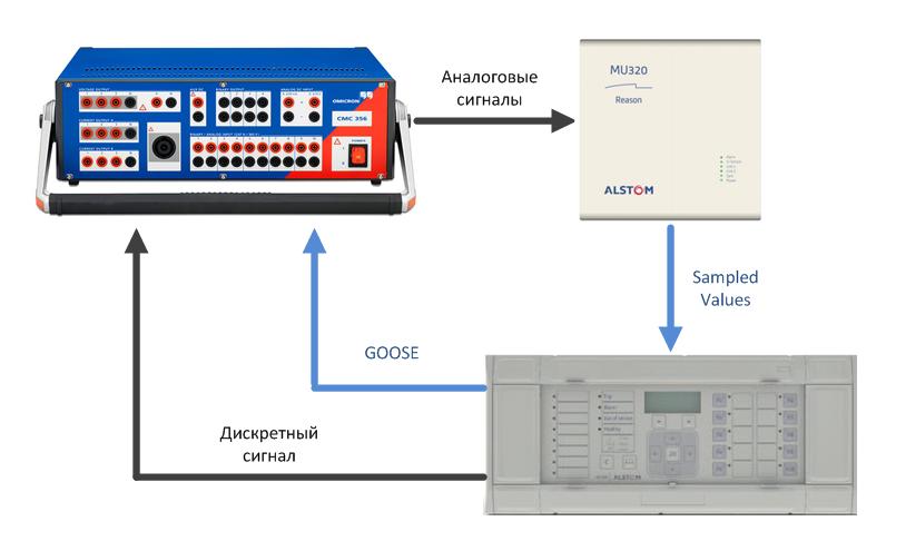Сценарий испытания комплекса, состоящего из УСШ и устройства РЗА