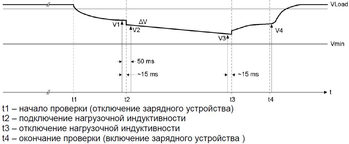 Иллюстрация алгоритма мониторинга состояния аккумуляторной батареи
