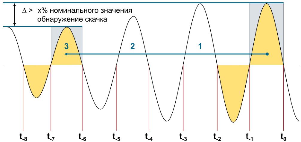 Иллюстрация работы алгоритма обнаружения скачка тока