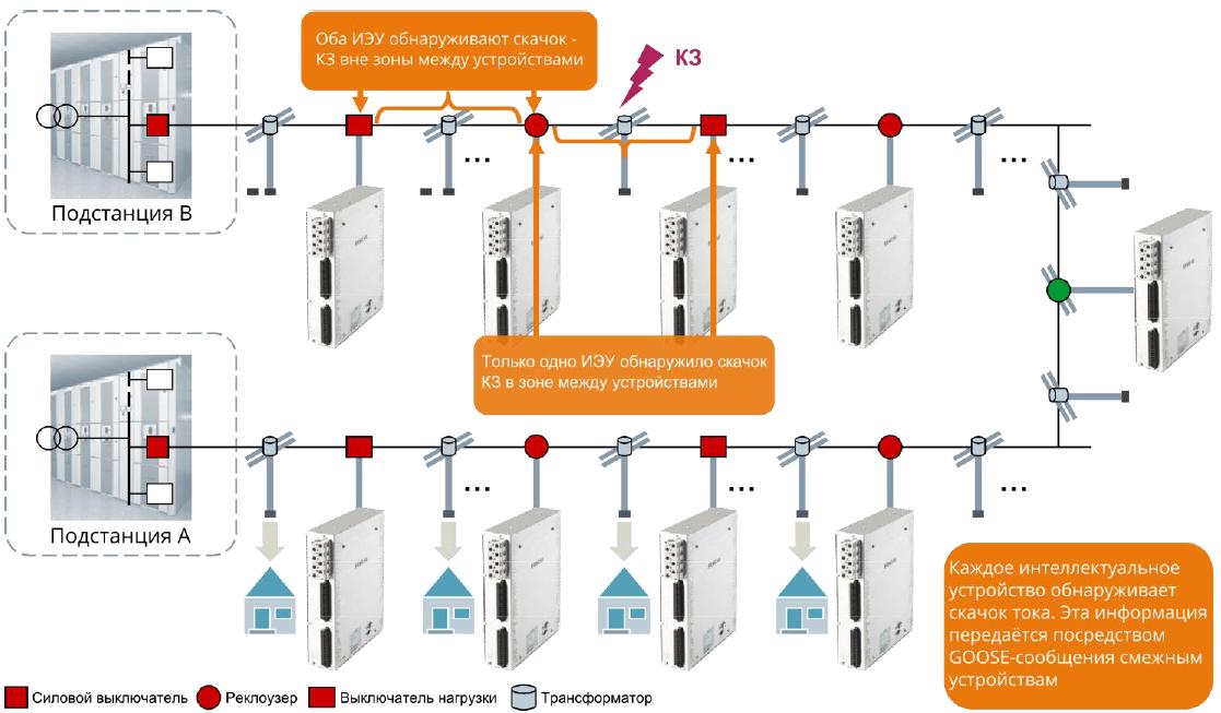 Применение алгоритма обнаружения скачка тока в радиальной