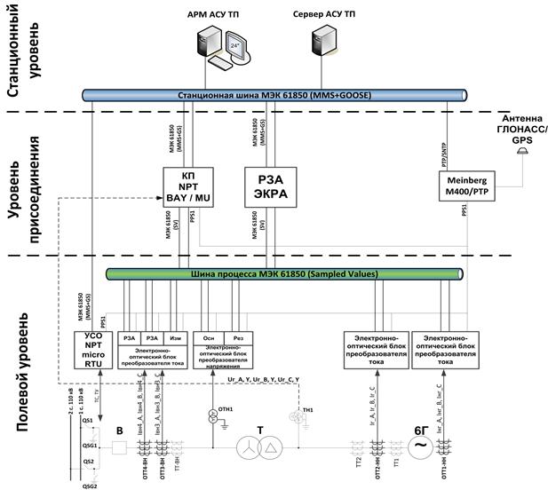 Структурная схема полигона Нижегородской ГЭС