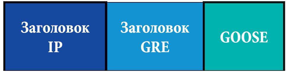Инкапсуляция GOOSE-по-GRE-IP