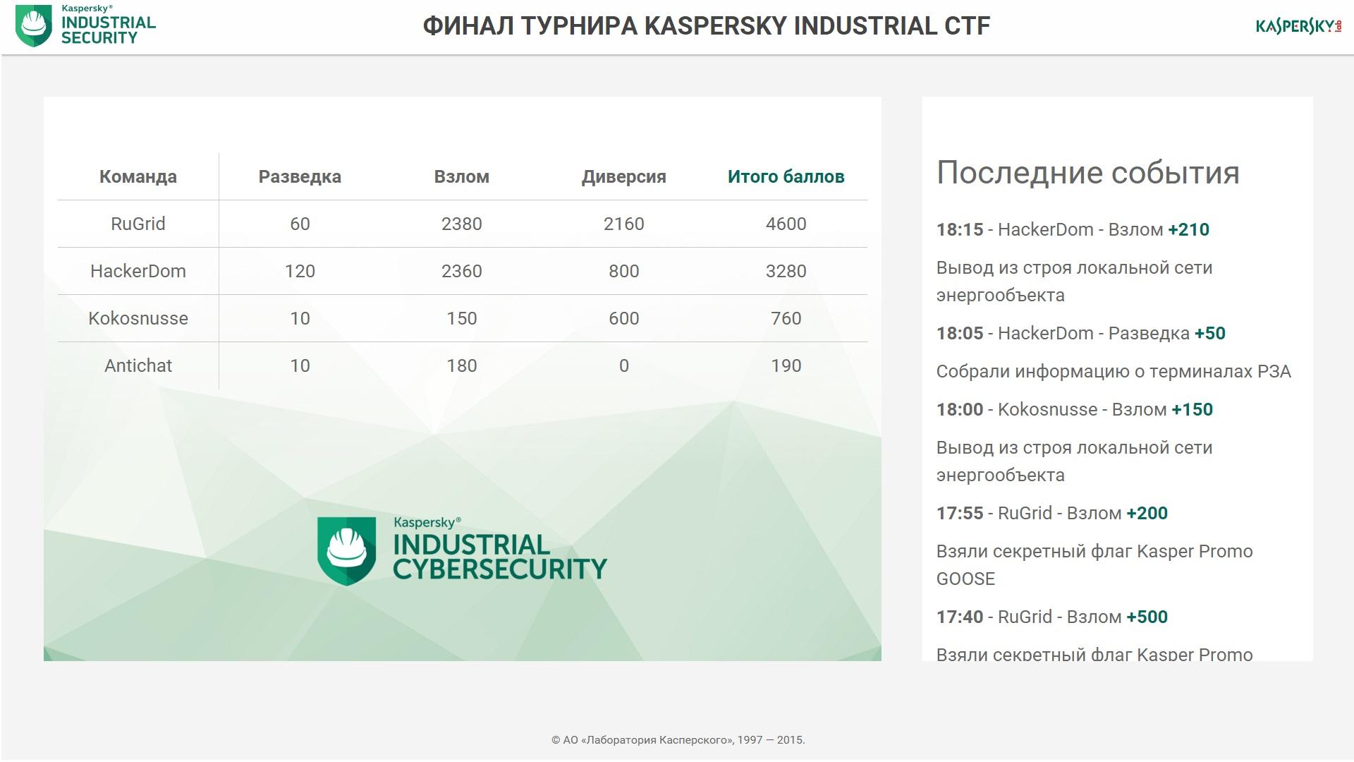 Итоги первого дня_ 29.10.15 (1)