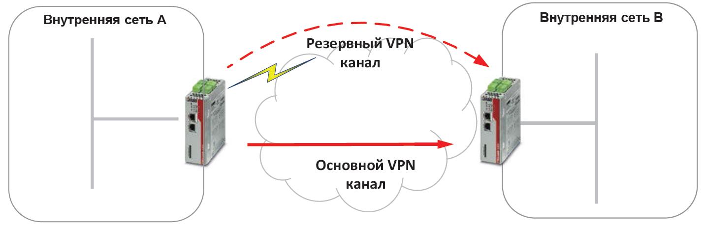 Схема работы отказоустойчивого VPN-канала