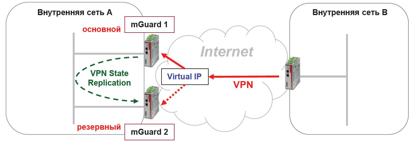 Схема работы отказоустойчивого VPN-кластера