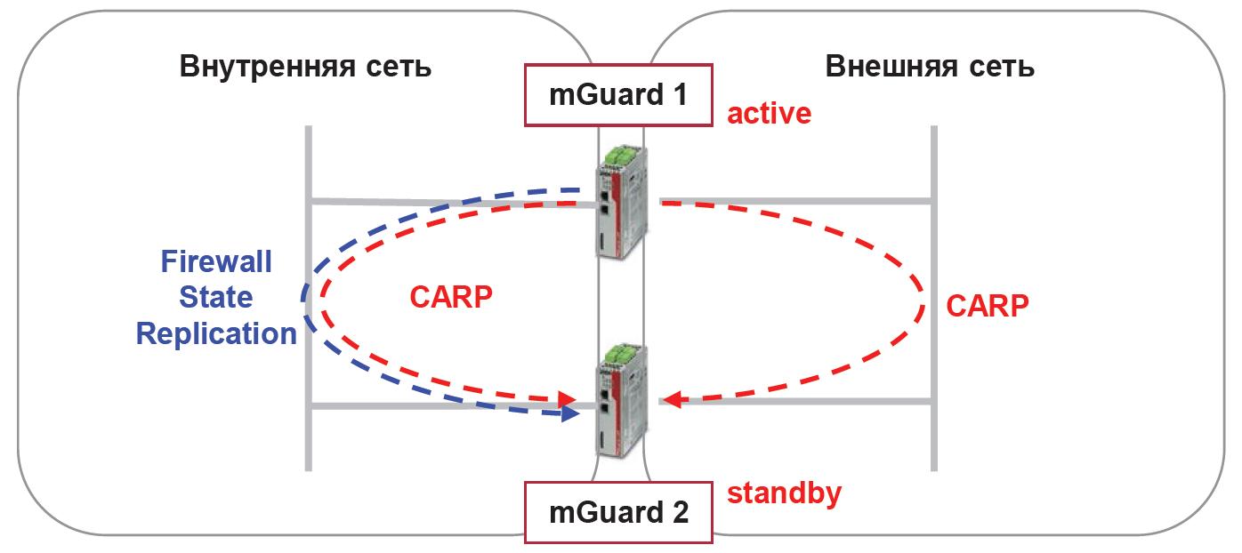 Схема работы протокола CARP