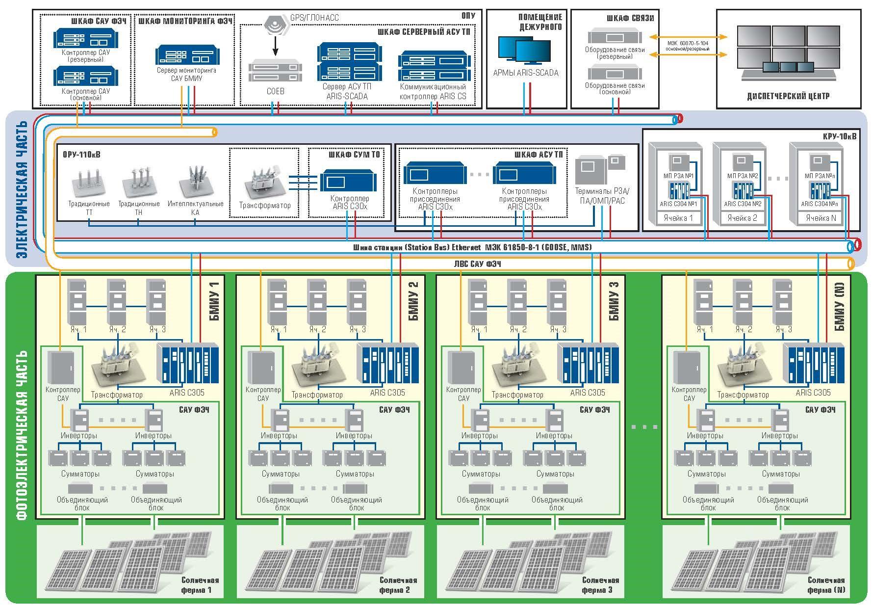 рис. 2 - архитектура АСУ ТП Сакмарской СЭС