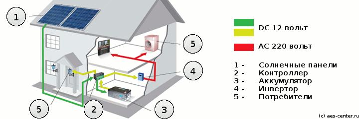 SolarEnergyInHouse