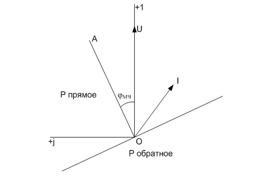 Рис. 2 Векторная диаграмма РНМ