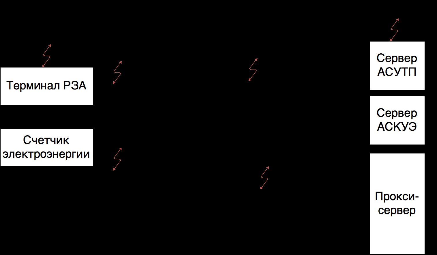рис. 1 проблемы ИБ