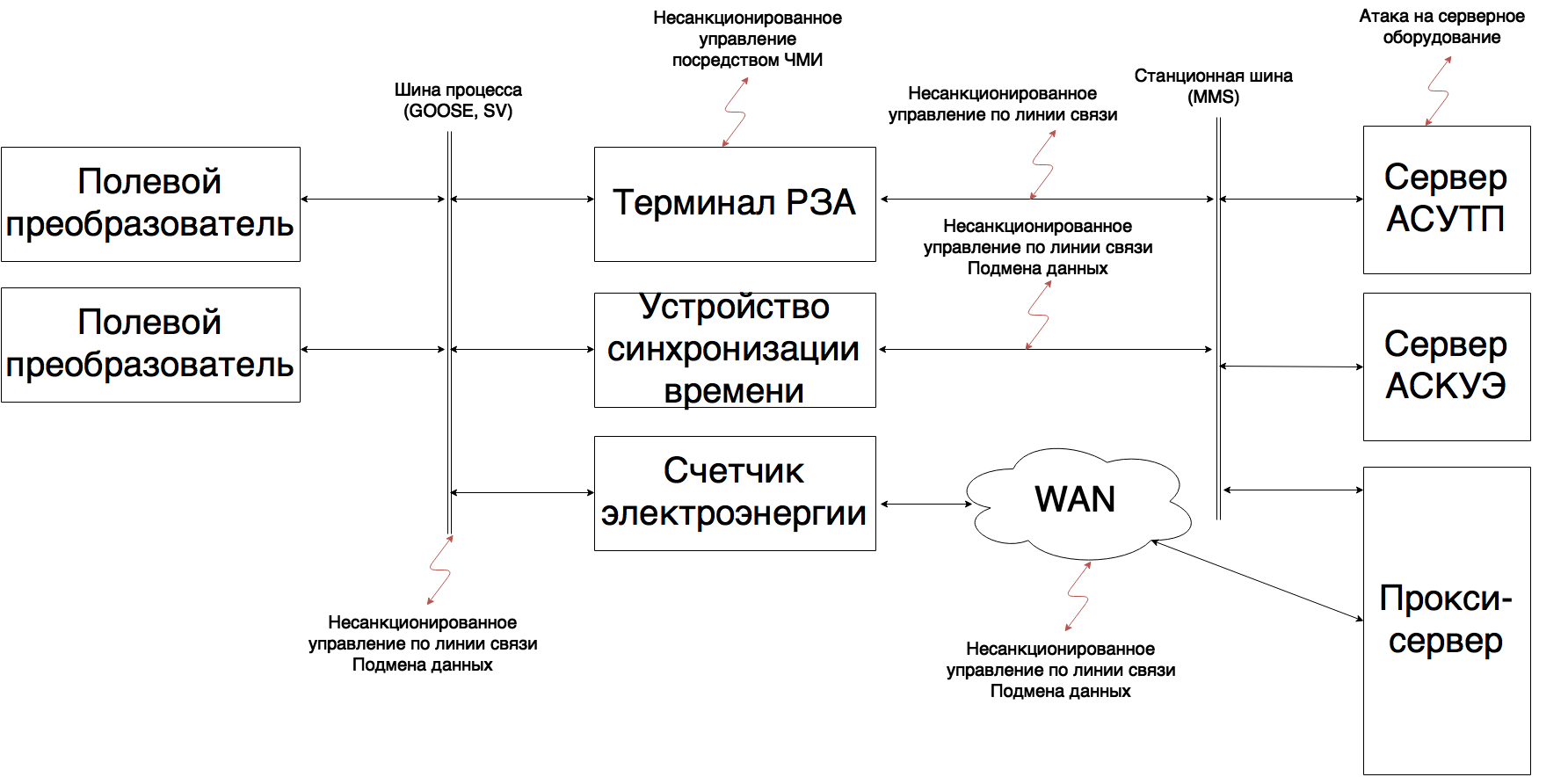 рис. 2 проблемы ИБ