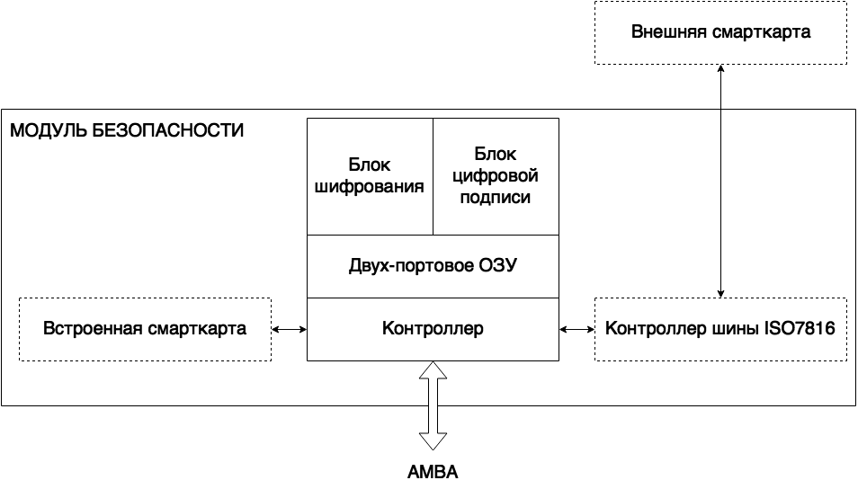 рис. 6 проблемы ИБ