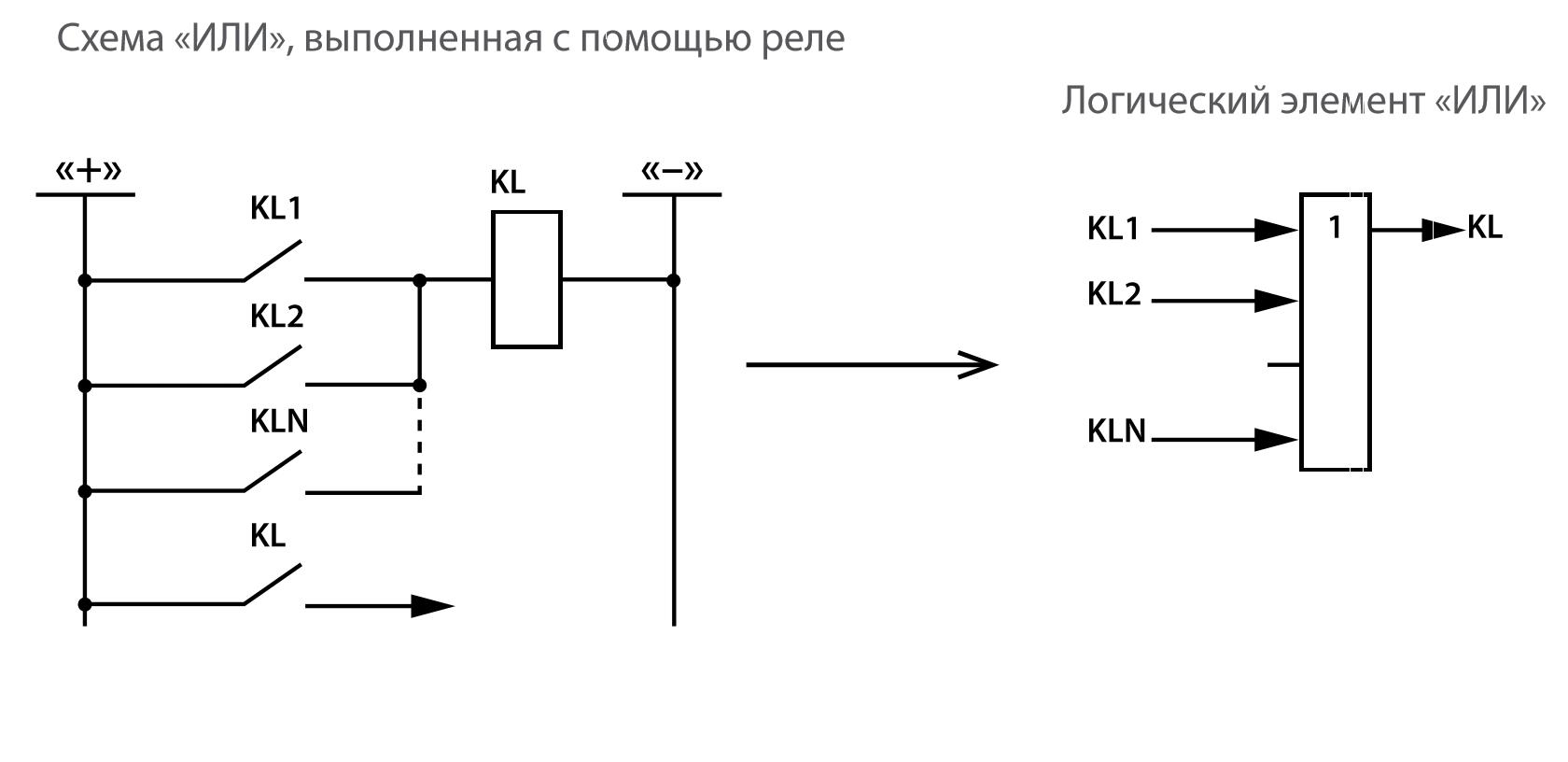 Рис. 1. Логическое «ИЛИ»