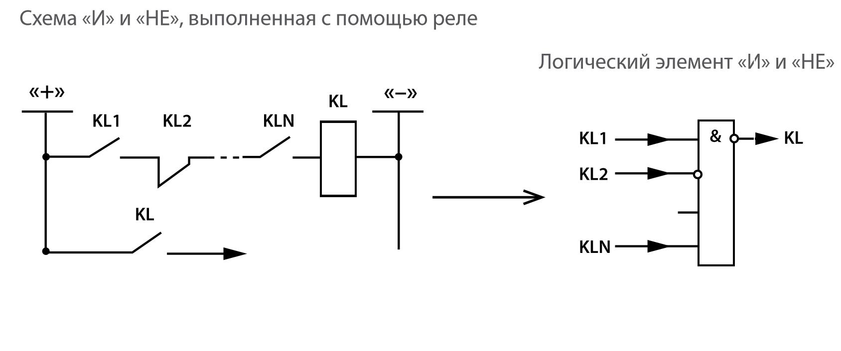 Рис. 4. Логические элементы «И» и «НЕ