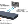 Оптимизация систем SCADA спомощью агентского шлюза Modbus