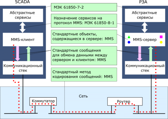 Рис. 1. Диаграмма передачи данных по протоколу MMS.