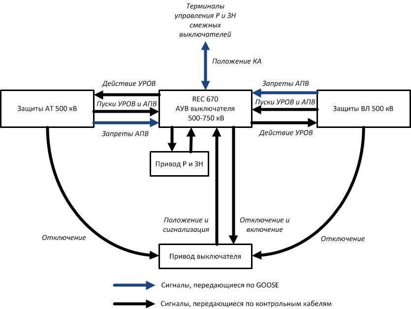 Рис. 3. Структурная схема обмена дискретными сигналами РЗА на ПС 750 кВ Грибово.