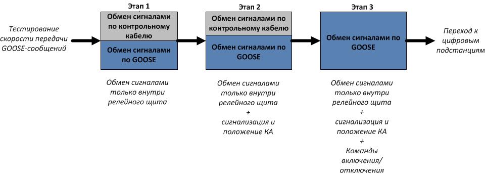 Рис. 4. Предлагаемые этапы внедрения IEC 61850 для передачи сигналов РЗА.