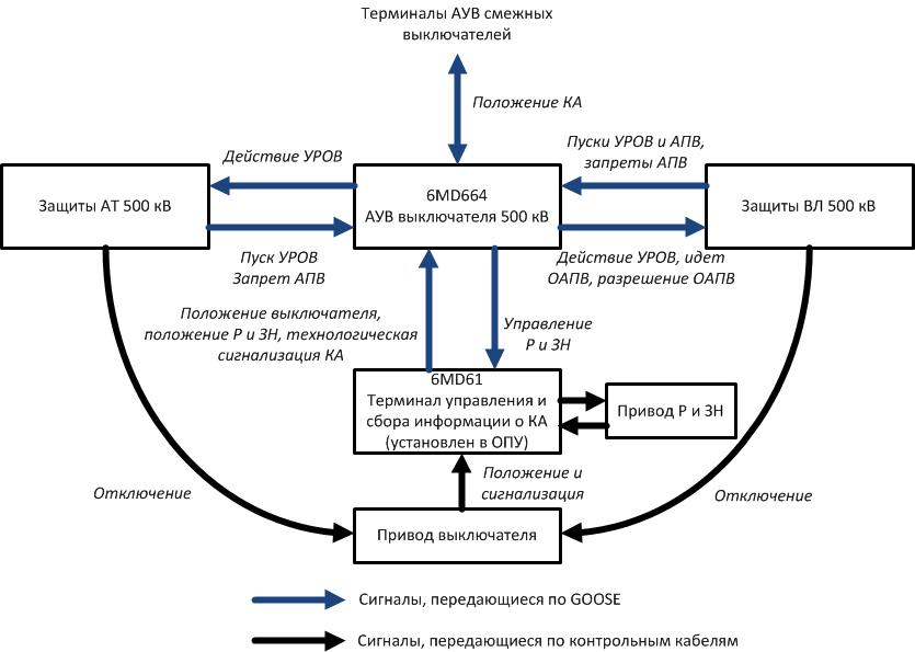 Рис. 1. Структурная схема обмена дискретными сигналами РЗА на ПС 500 кВ Воронежская для присоединений 500 кВ.
