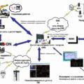 Опыт внедрения ADMS вканадской компании BCHydro
