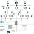 Новые требования к СОПТ при цифровизации подстанции